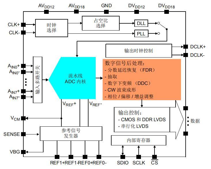 使用MCP37DXX高速ADC设计数字射频接收器