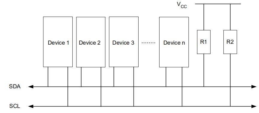 AVR315:将TWI模块作为I2C主器件