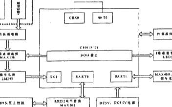 基于C8051F121芯片设计环形线圈车辆检测器的应用方案