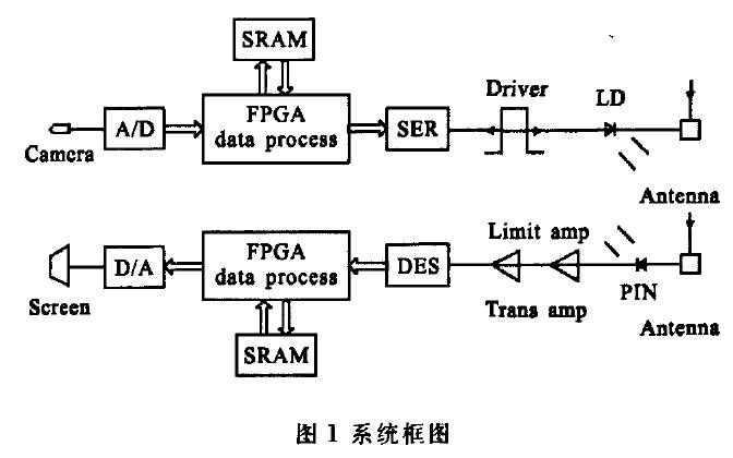 如何使用FPGA实现无线激光图像传输收发电路的设计