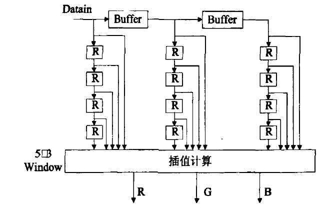 如何使用FPGA實現圖像采集系統中色彩復原模塊