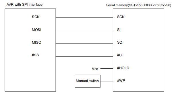 AVR单片机与串行存储器的接口