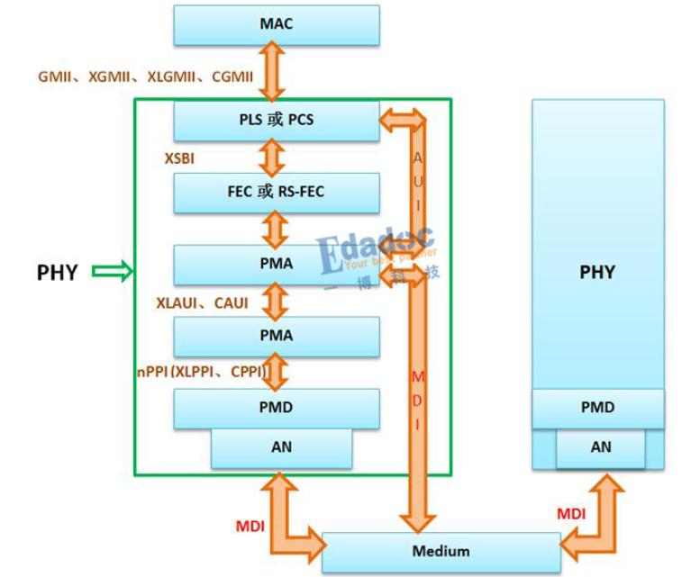 淺析PHY與PHY之間的通信技術(以40GBase-KR4為例)