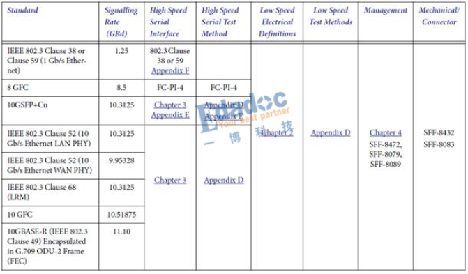 高速串行协议系列之SFP+信号解析