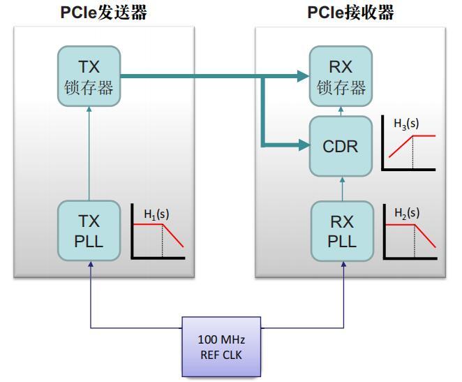 符合PCIe 4.0标准的Microchip时钟器件
