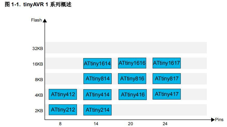使用ATtiny1617上獨立于內核的可配置定制邏輯實現夜燈