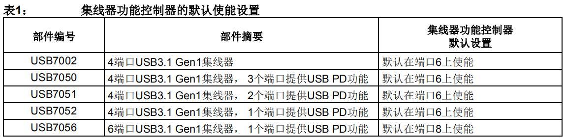 Microchip USB70xx集线器中的USB转GPIO桥接功能