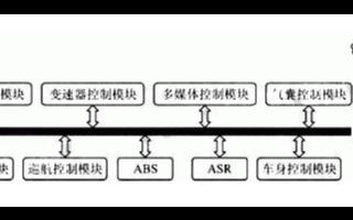 CAN總線在汽車計算機控制系統中的應用方案