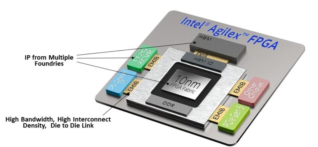 高級封裝技術:創建接近單片互連性能的封裝上互連