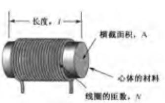 淺談交流電路中的電感技術(電感的結構、串聯、并聯)
