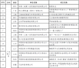 关于工信部公布的44个IoT优秀项目