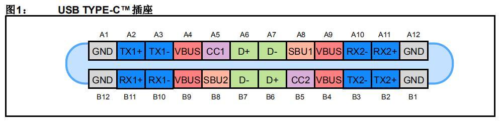 基本的USB Type-C™上行端口实现