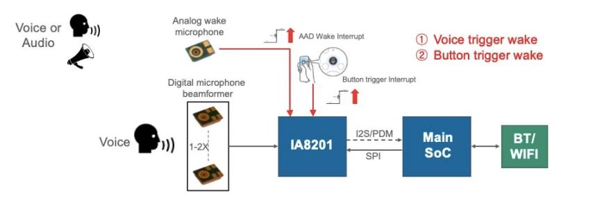 超低功耗VAD的語音命令系統的設計方案
