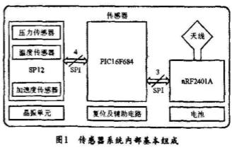 基于PIC單片機和nRF2401A和SP12實現汽車輪胎檢測系統的設計