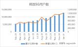 5G使得韩国运营商收入及利润大幅增长