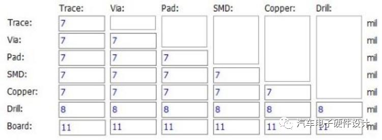 如何为定制PCB原理图到电路板布局设计