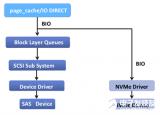 怎么样才能让你的SSD潜能得到最大的释放?