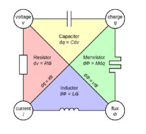 支持忆阻器/神经元的前沿研究,泰克测试系统提供定制开发和系统集成