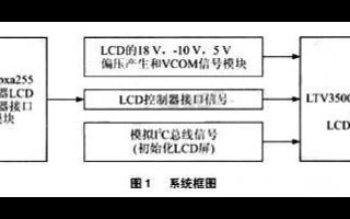 基于LTV350QV-F05 TFT LCD屏實現GPS導航儀的設計