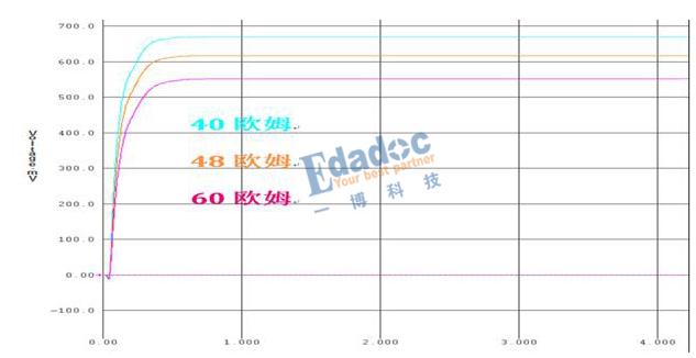 芯片驱动内阻是不是越小越好,上升沿的斜率是不是越陡越好?