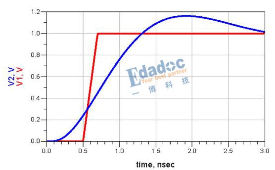 用LC電路講解傳輸線的分布模型