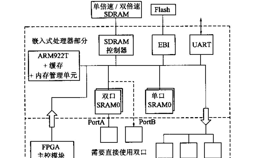 內嵌ARM核的FPGA技術在星敏感器中的應用
