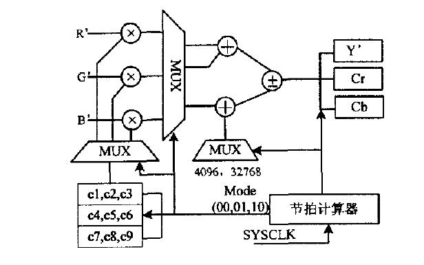 面向特種LCD圖像處理方法與FPGA實現研究資料說明
