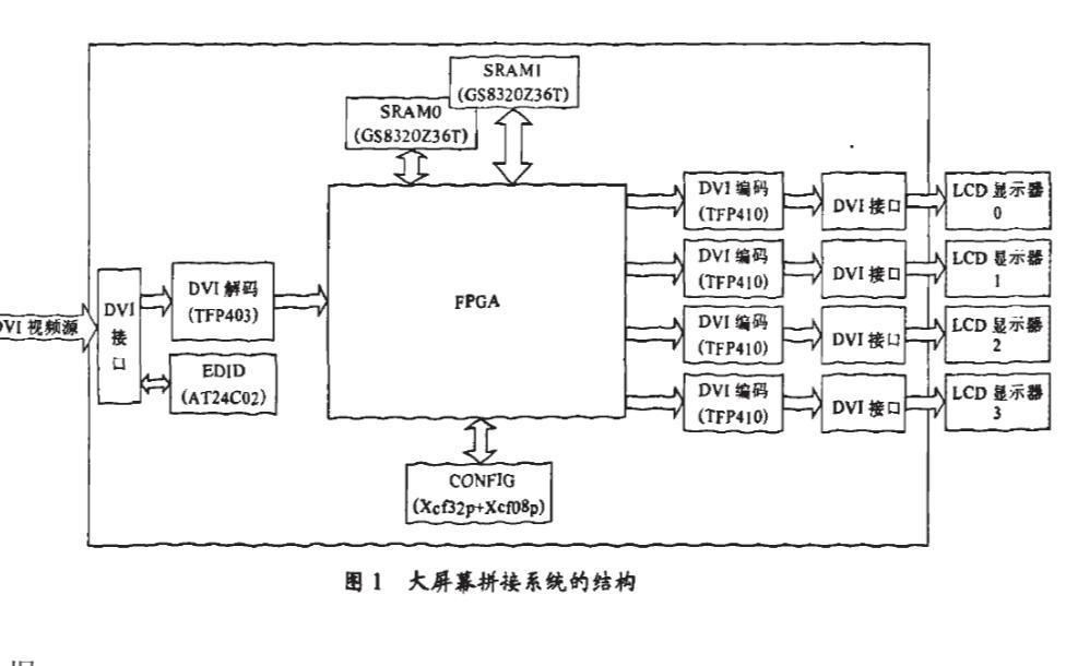 如何使用FPGA实现面向屏幕拼接的数字视频插值算法