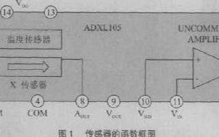 加速度傳感器ADXL105滿足車輛振動的測試要求