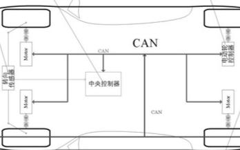 基于CAN总线通讯技术实现汽车四轮独立驱动控制系统的设计