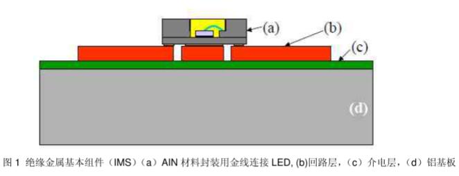 高亮度LED灯的主动液冷方式及优化设计