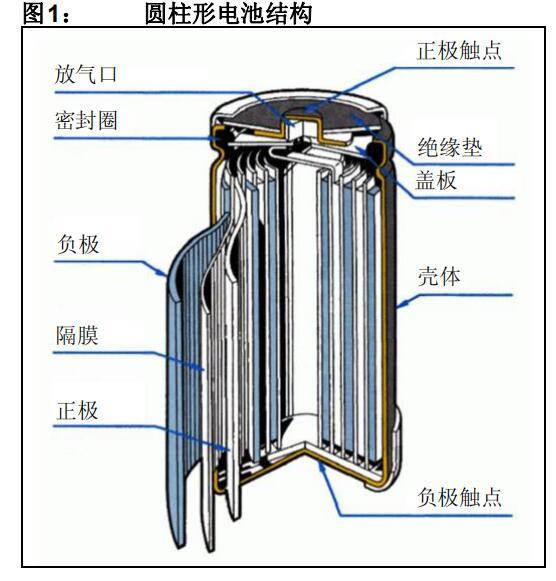 镍氢电池充电器应用程序库