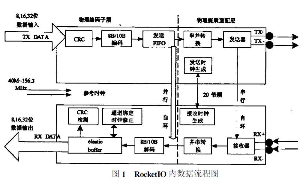 如何使用FPGA實現一種2Gbps的多數據包透明傳輸機制