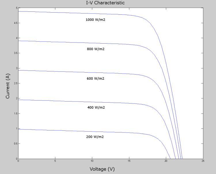 实现太阳能电池板MPPT算法的实用指南