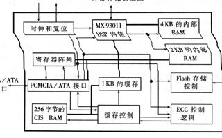 基于MX9691和KM29U128T Flash芯片实现GPS车载导航仪的设计