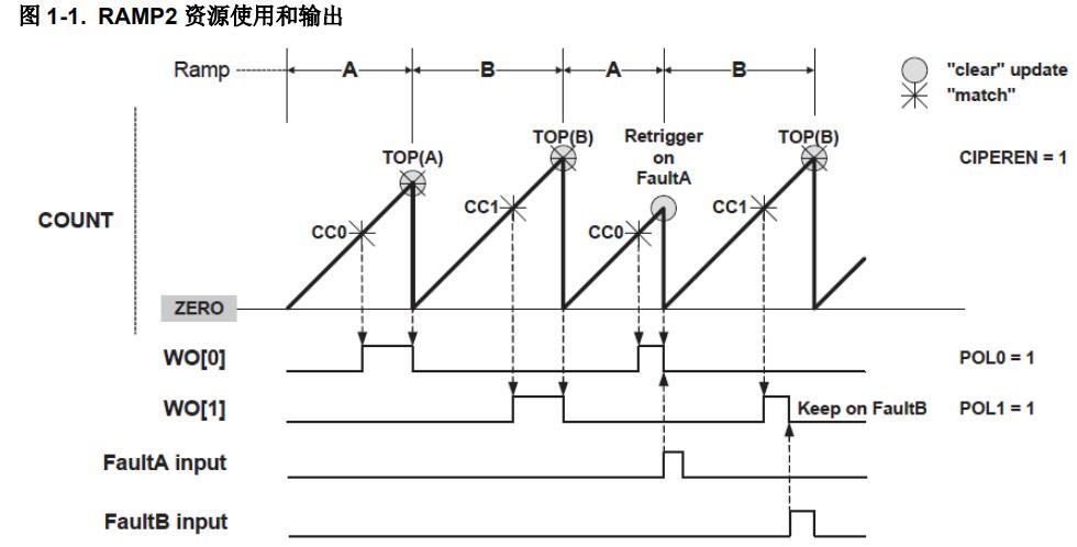 SAMD/E5x——TCC模塊的高級特性
