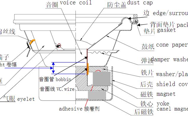 綜述揚聲器的材料、定義性能和分類