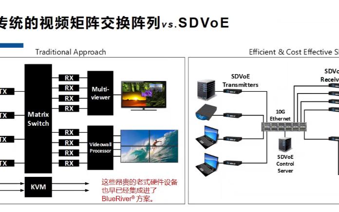 超高清影音需求放大 业界首款ASIC方案大幅降低成本与功耗
