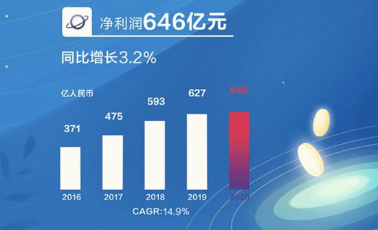 不惧美国打压!华为2020年营收和利润双增长 中国市场已成营收主力