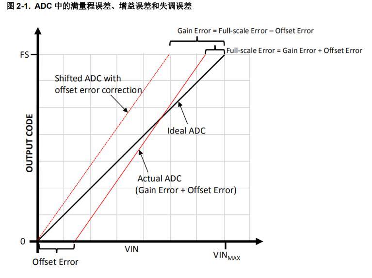 ADC中的增益误差和失调误差的分析