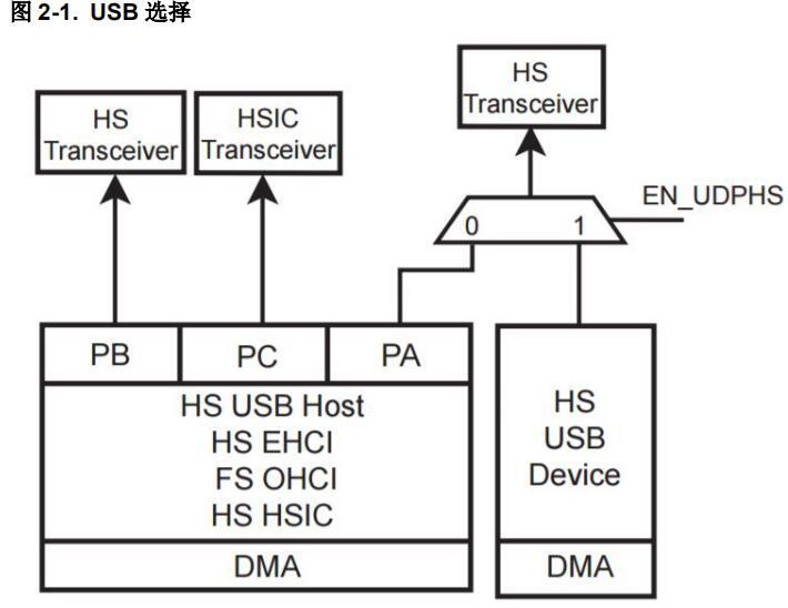 如何处理SAMA5x上的USB暂停模式