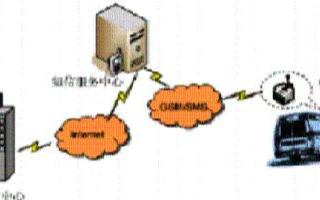 车载GPS短信系统和GPRS的技术特点及应用方案
