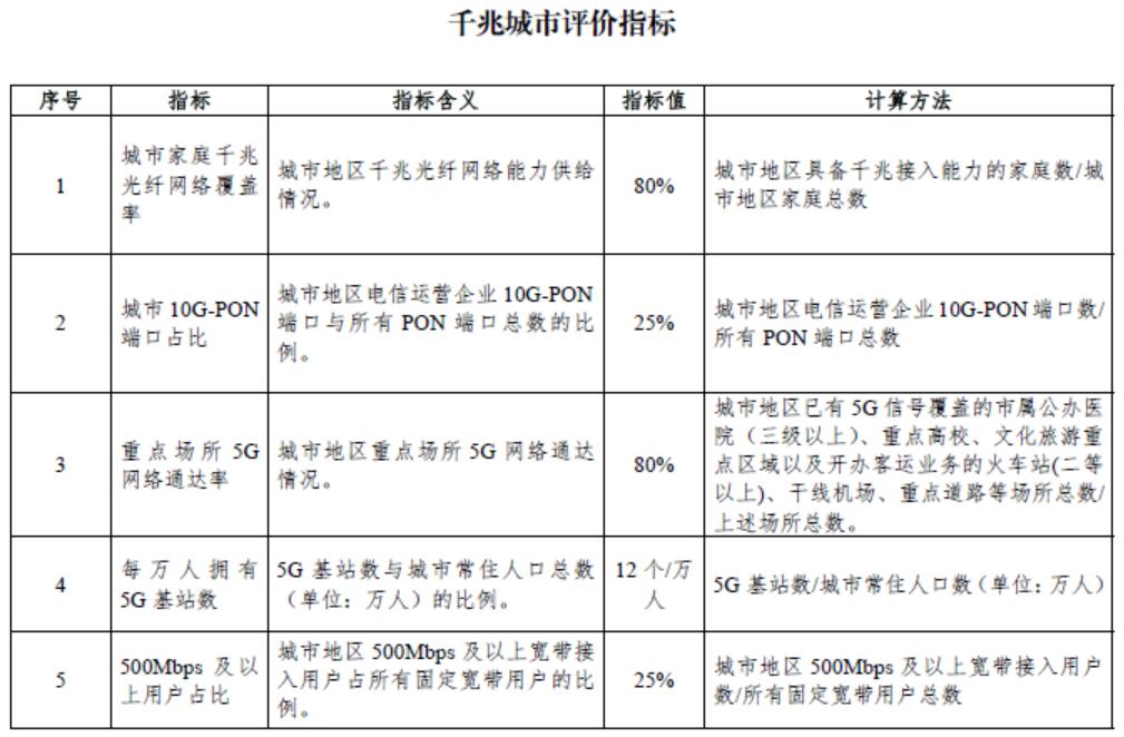 """工业和信息化部关于印发《""""双千兆""""网络协同发展行动计划(2021-2023年)》的通知"""