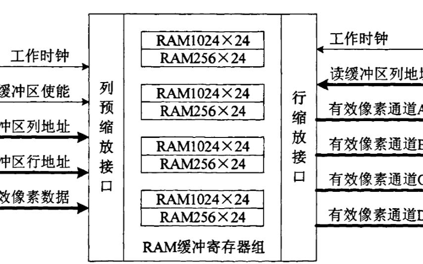 如何使用FPGA實現圖像縮放算法的研究設計