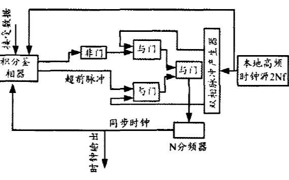 如何使用FPGA实现新型紫外光通信系统调制解调器