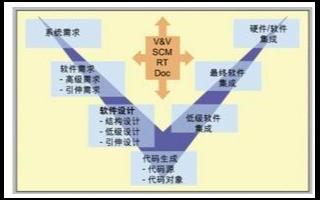 基于模型设计和产品代码实现汽车线控驾驶系统的应用方案