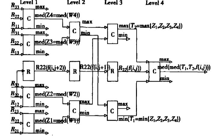 如何使用FPGA实现图像的中值滤波算法