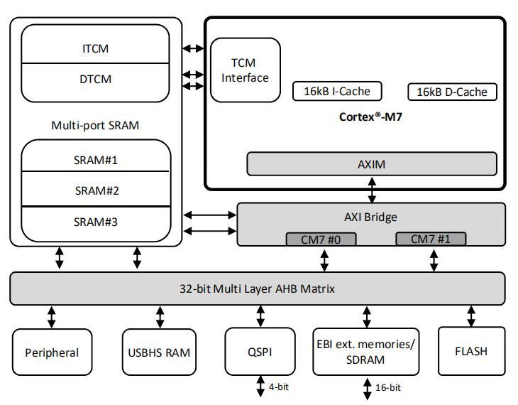 如何配置存储器保护单元(MPU)