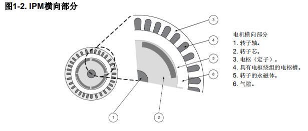 采用降階龍伯格觀測器實現PMSM的無傳感器FOC