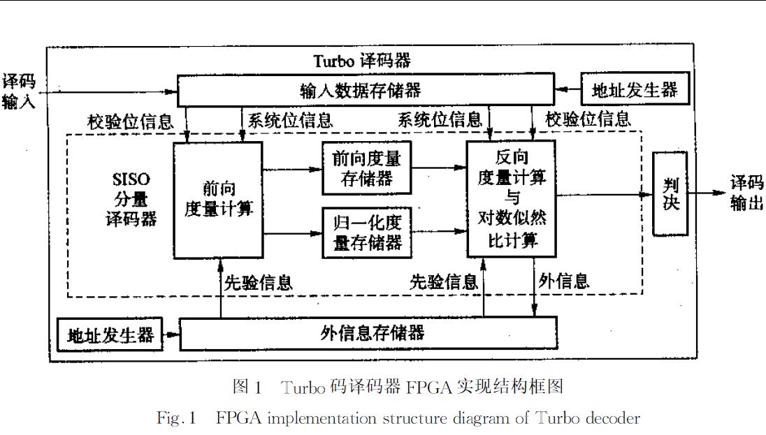 如何使用FPGA實現跳頻系統中的Turbo碼譯碼器